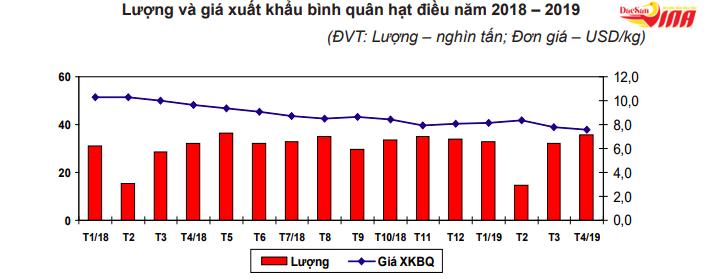 Biến động về giá của hạt điều xuất khẩu trong thời gian qua